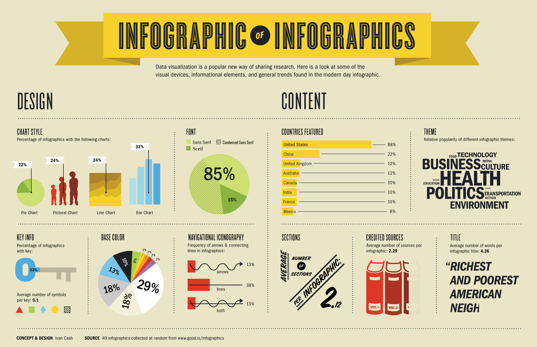 Infographic Data