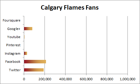 Calgary Flames Social Media Fans
