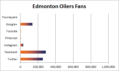 Edmonton Oilers Social Media Fans