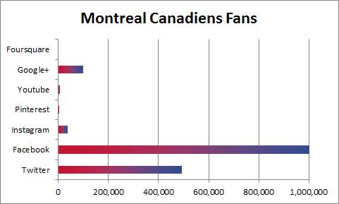 Montreal Canadiens Social Media Fans