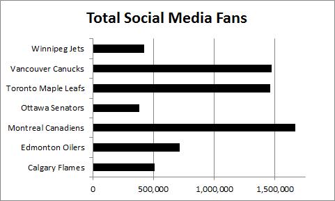 Canadian NHL Teams Social Media