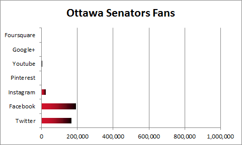 Ottawa Senators Social Media Fans