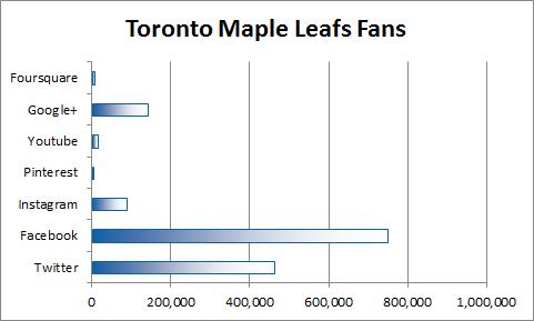Toronto Maple Leafs Social Media Fans