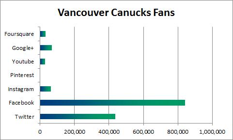 Vancouver Canucks Social Media Fans