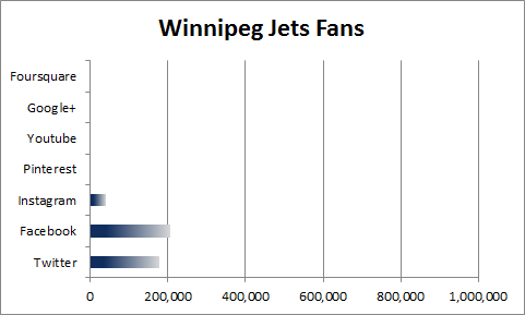 Winnipeg Jets Social Media Fans