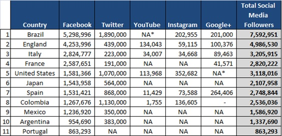 World Cup largest social media following