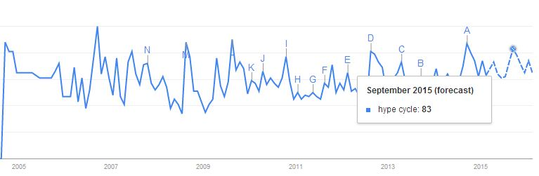 Google-Trends_Hype-Cycle