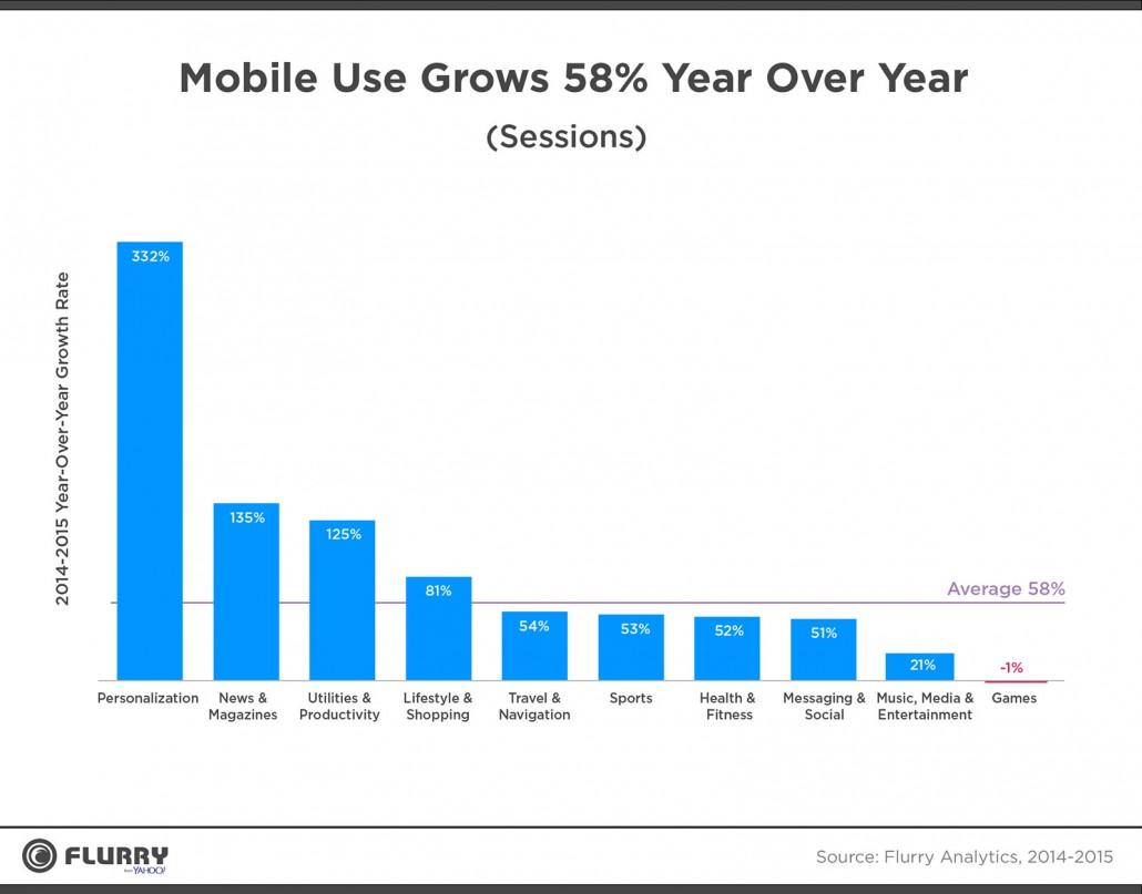 Mobile Usage