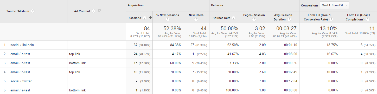 google-analytics-conversion