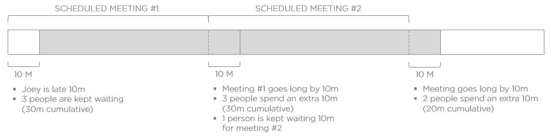 productivity-crushing-lateness-formula