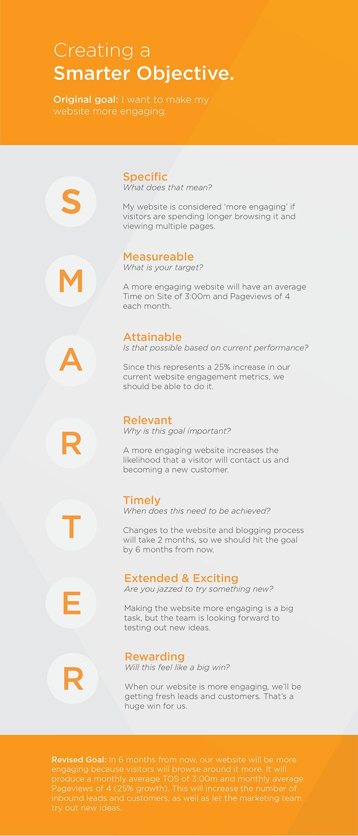 smarter-objectives