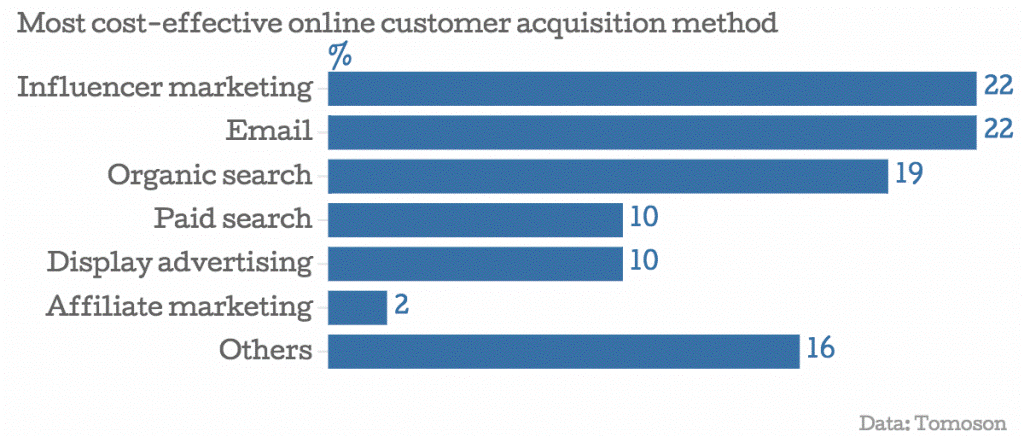 cost-effect-online-customer-acquisition