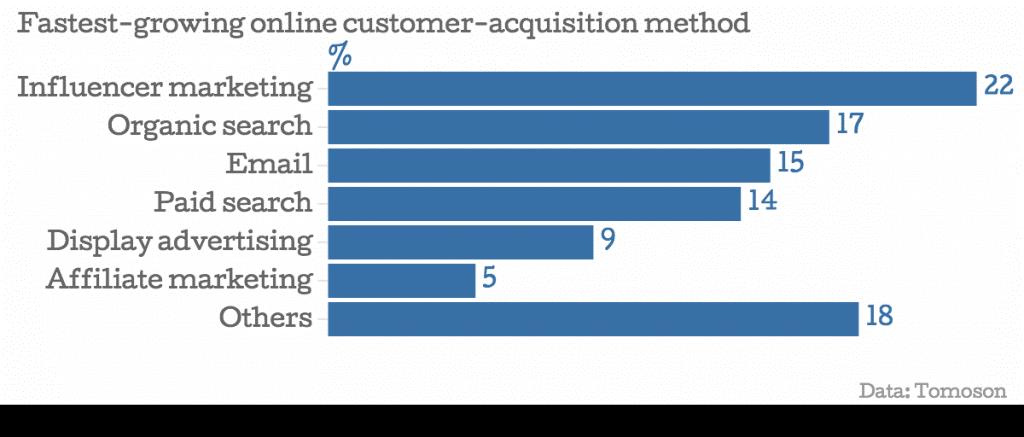 online-customer-acquisition-methods